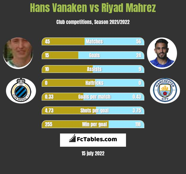 Hans Vanaken vs Riyad Mahrez h2h player stats