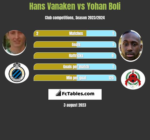Hans Vanaken vs Yohan Boli h2h player stats