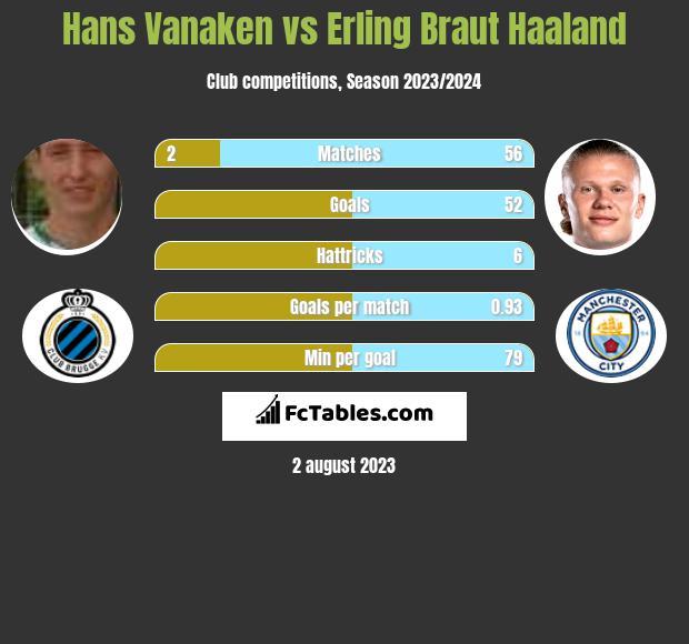 Hans Vanaken vs Erling Braut Haaland h2h player stats