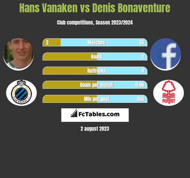 Hans Vanaken vs Denis Bonaventure infographic