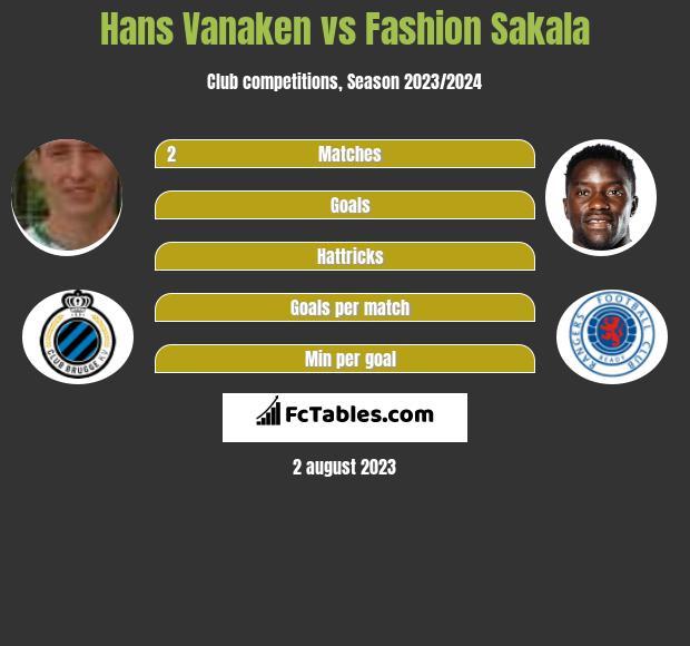 Hans Vanaken vs Fashion Sakala h2h player stats