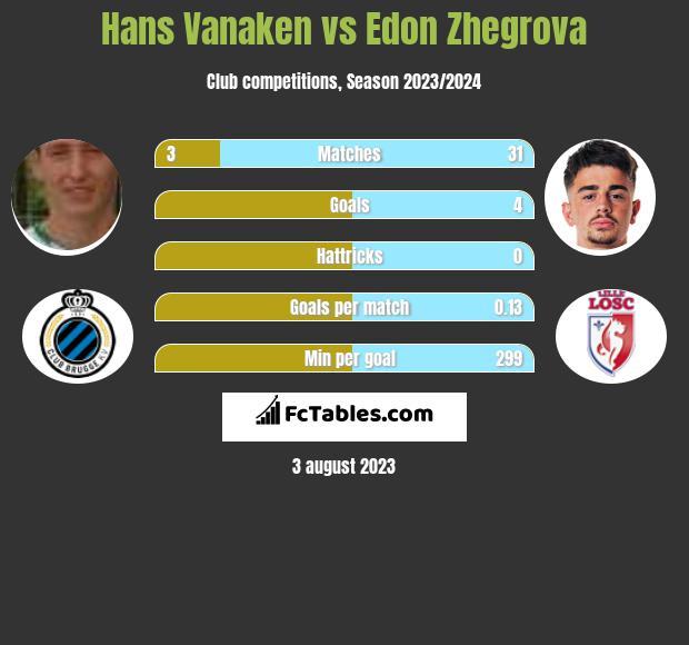 Hans Vanaken vs Edon Zhegrova infographic