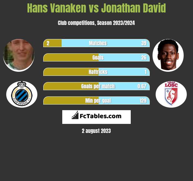 Hans Vanaken vs Jonathan David h2h player stats