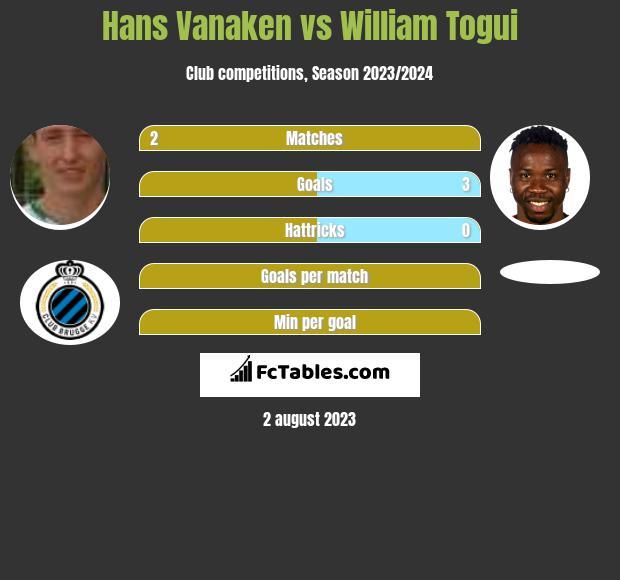 Hans Vanaken vs William Togui h2h player stats