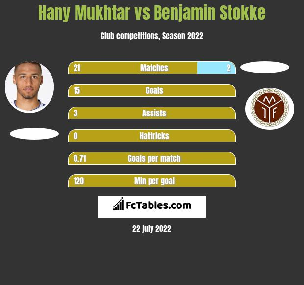 Hany Mukhtar infographic statistics for Broendby IF