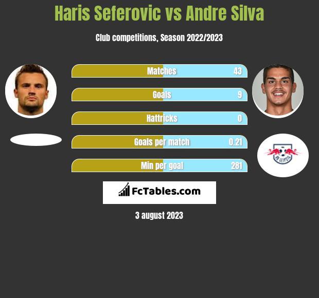 Haris Seferovic vs Andre Silva h2h player stats