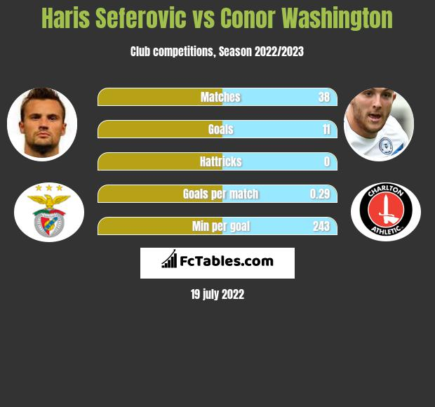 Haris Seferovic vs Conor Washington h2h player stats