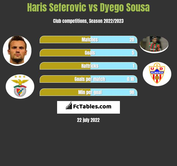 Haris Seferovic vs Dyego Sousa infographic