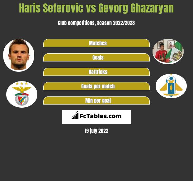 Haris Seferovic vs Gevorg Ghazaryan h2h player stats