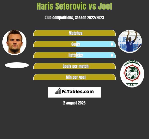 Haris Seferovic vs Joel h2h player stats