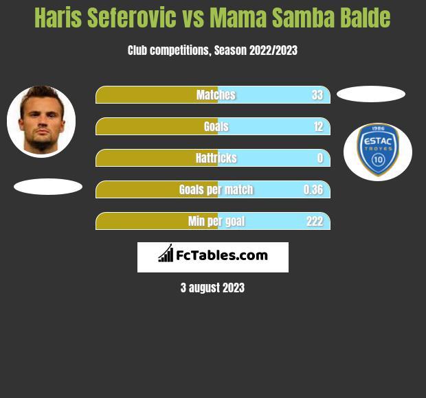 Haris Seferovic vs Mama Samba Balde infographic