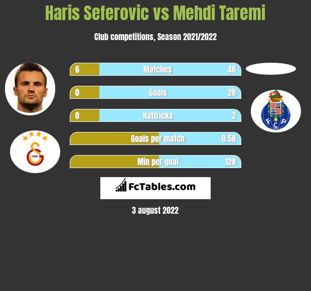 Haris Seferovic vs Mehdi Taremi h2h player stats