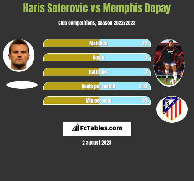 Haris Seferovic vs Memphis Depay infographic