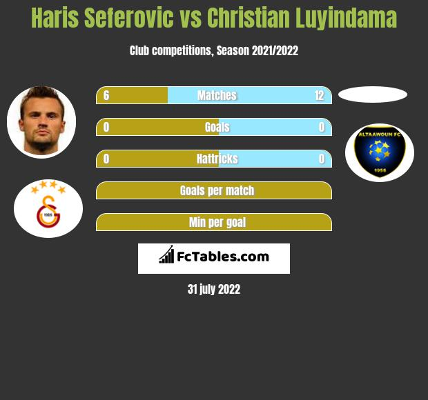 Haris Seferovic vs Christian Luyindama infographic