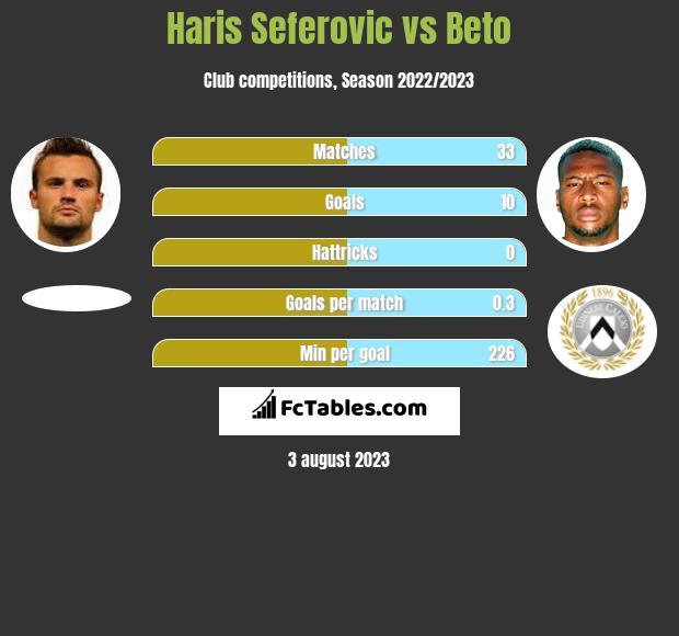 Haris Seferovic vs Beto h2h player stats