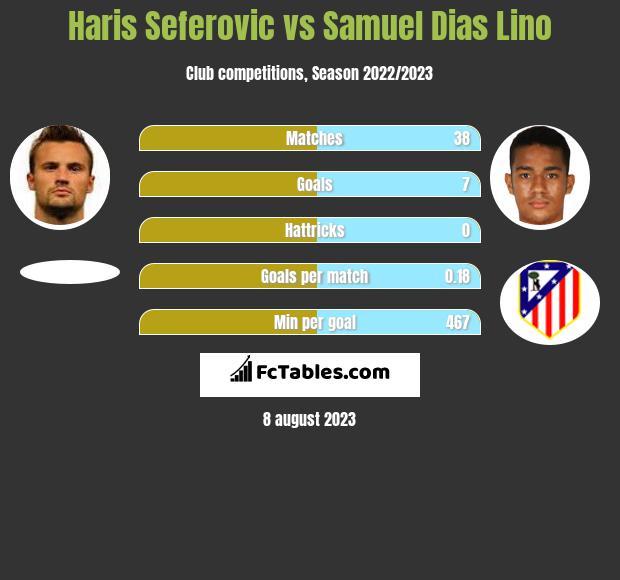 Haris Seferovic vs Samuel Dias Lino h2h player stats
