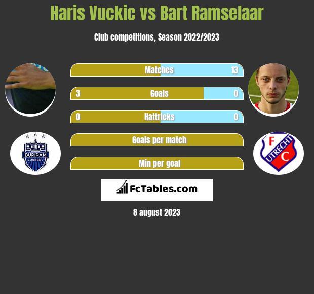 Haris Vuckic vs Bart Ramselaar infographic