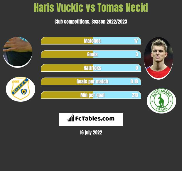 Haris Vuckic vs Tomas Necid h2h player stats
