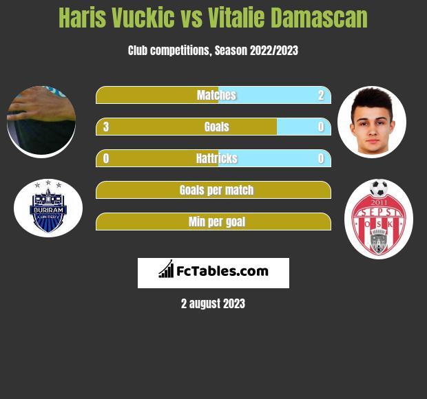 Haris Vuckic vs Vitalie Damascan infographic