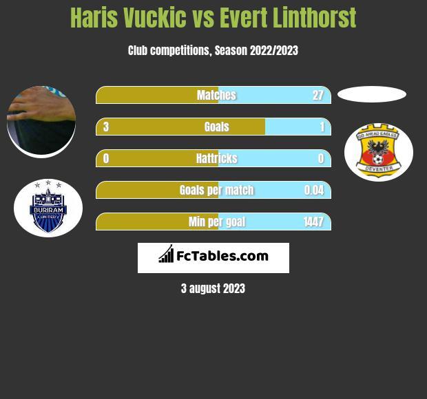 Haris Vuckic vs Evert Linthorst h2h player stats