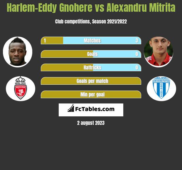 Harlem-Eddy Gnohere vs Alexandru Mitrita h2h player stats