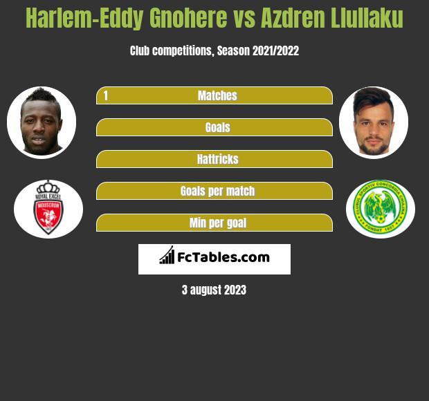Harlem-Eddy Gnohere vs Azdren Llullaku h2h player stats