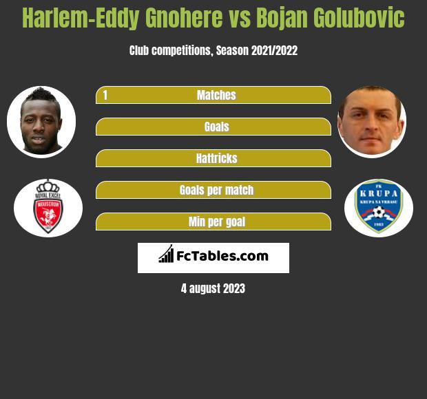 Harlem-Eddy Gnohere vs Bojan Golubovic h2h player stats