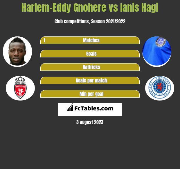 Harlem-Eddy Gnohere vs Ianis Hagi h2h player stats