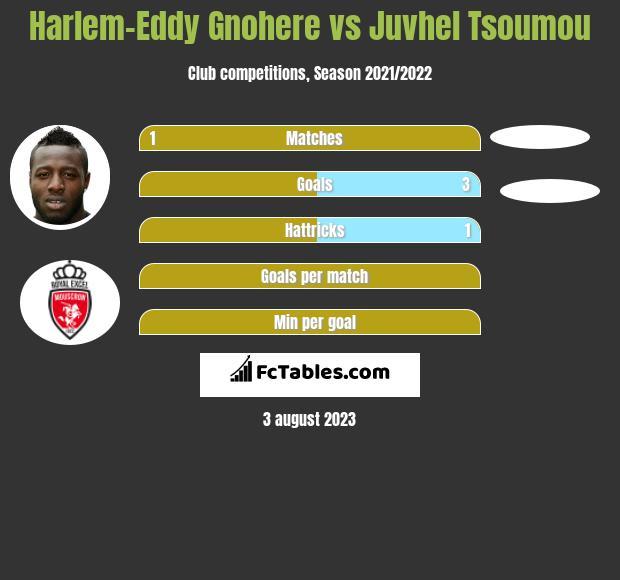 Harlem-Eddy Gnohere vs Juvhel Tsoumou h2h player stats