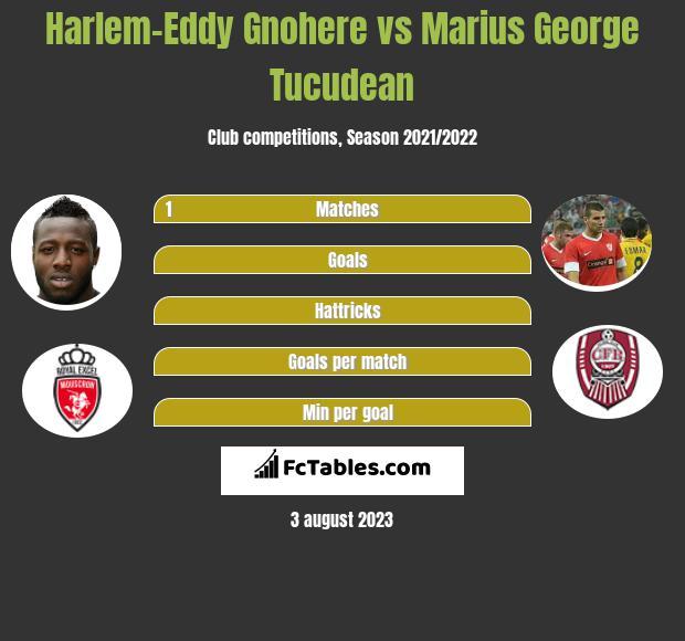 Harlem-Eddy Gnohere vs Marius George Tucudean h2h player stats