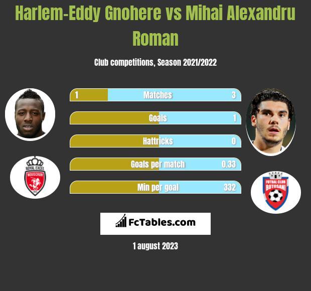 Harlem-Eddy Gnohere vs Mihai Alexandru Roman h2h player stats