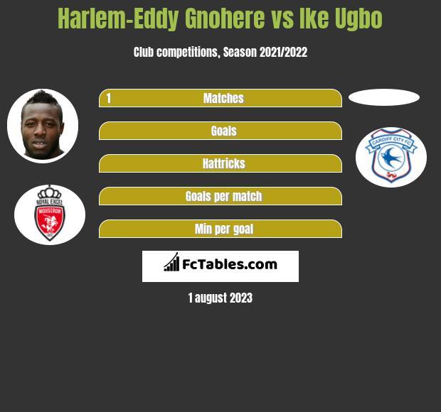Harlem-Eddy Gnohere vs Ike Ugbo h2h player stats