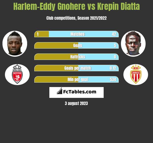 Harlem-Eddy Gnohere vs Krepin Diatta h2h player stats