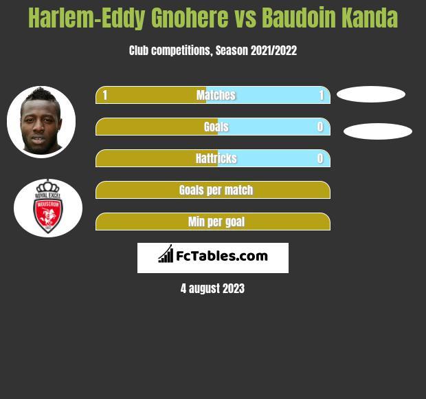 Harlem-Eddy Gnohere vs Baudoin Kanda h2h player stats