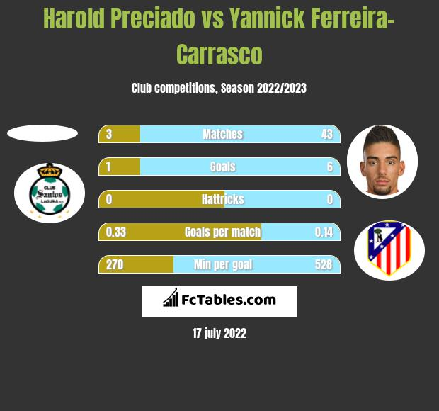 Harold Preciado vs Yannick Ferreira-Carrasco h2h player stats