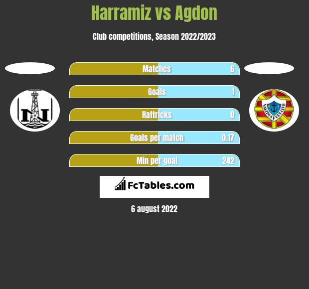 Harramiz vs Agdon h2h player stats