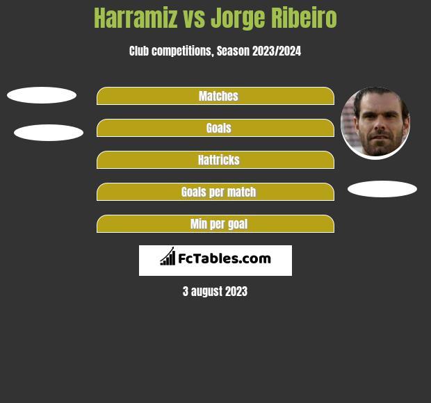 Harramiz vs Jorge Ribeiro h2h player stats