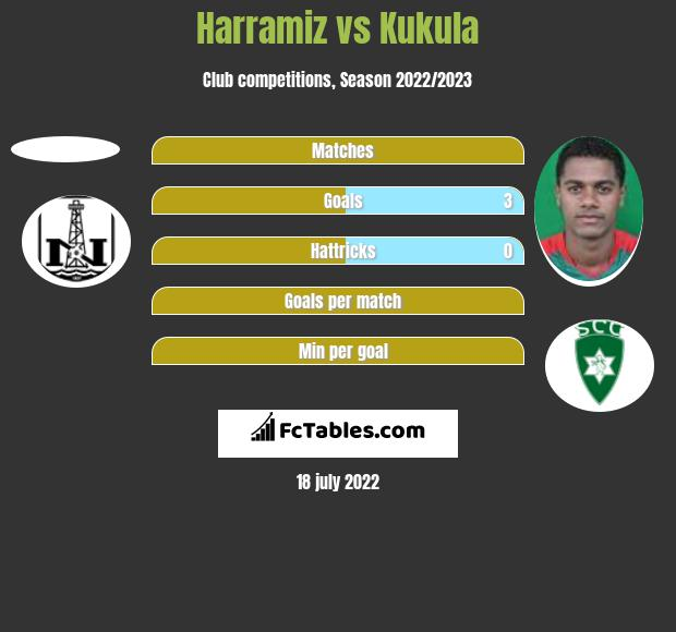 Harramiz vs Kukula h2h player stats