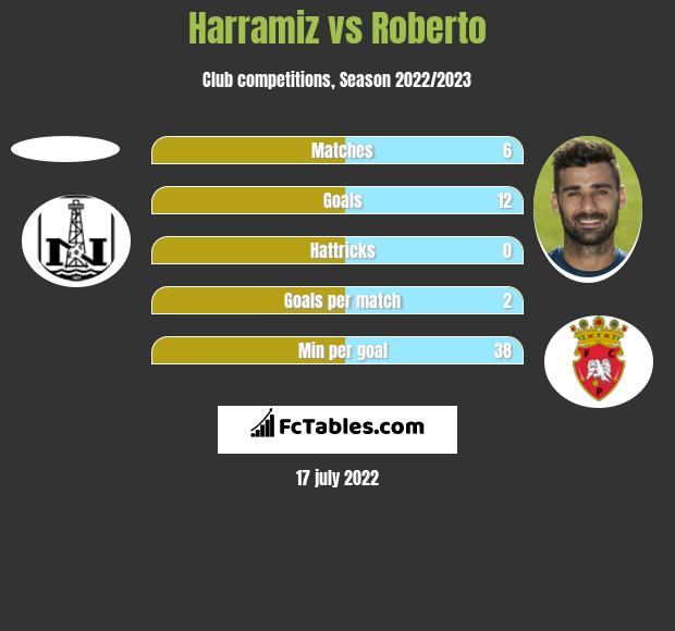 Harramiz vs Roberto h2h player stats