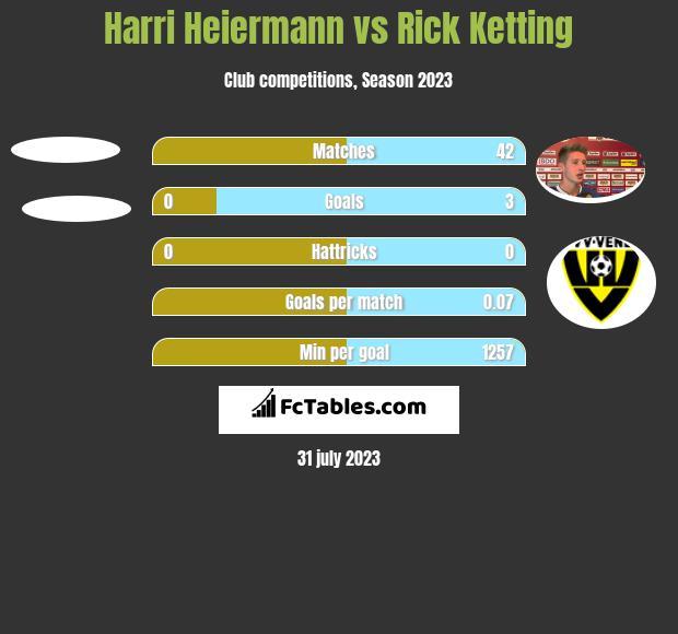 Harri Heiermann vs Rick Ketting h2h player stats