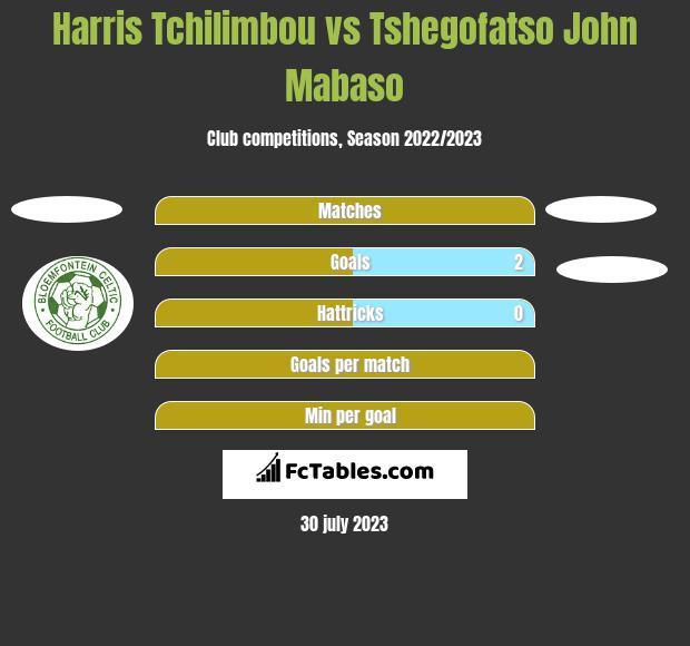 Harris Tchilimbou vs Tshegofatso John Mabaso h2h player stats