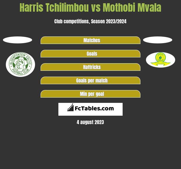 Harris Tchilimbou vs Mothobi Mvala h2h player stats