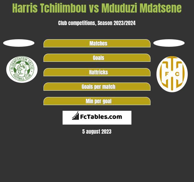 Harris Tchilimbou vs Mduduzi Mdatsene h2h player stats