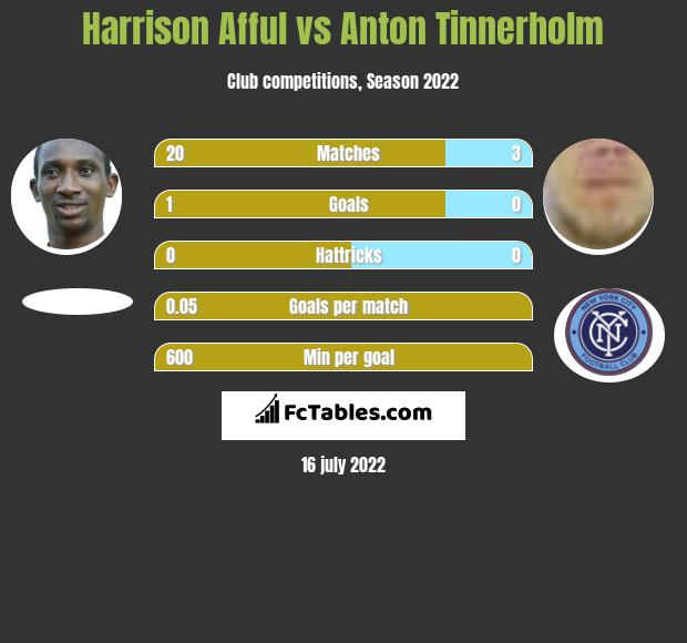 Harrison Afful vs Anton Tinnerholm infographic