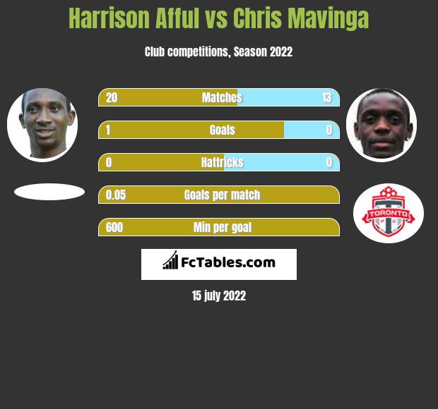 Harrison Afful vs Chris Mavinga infographic