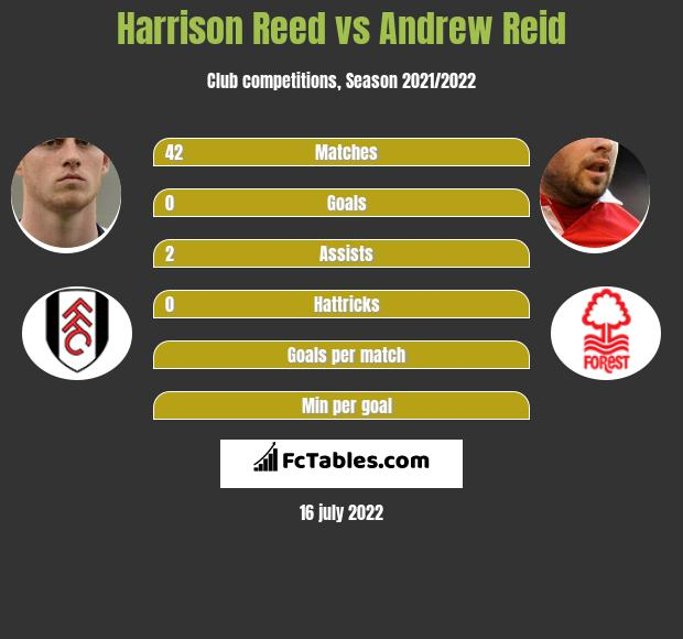 Harrison Reed vs Andrew Reid infographic