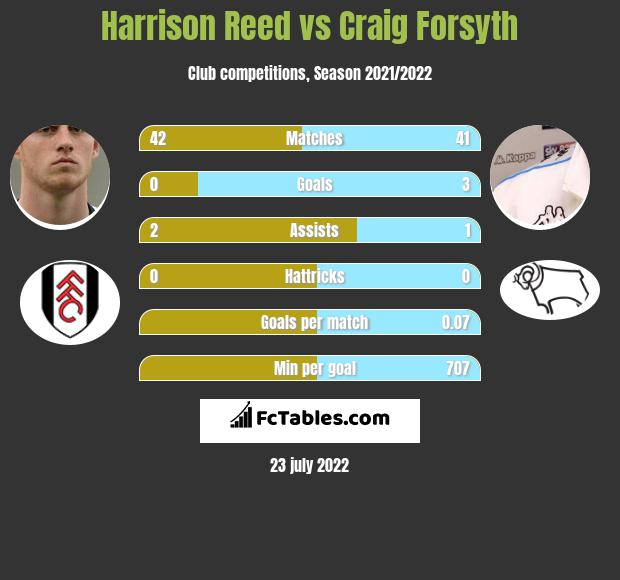 Harrison Reed vs Craig Forsyth infographic