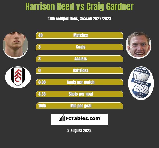 Harrison Reed vs Craig Gardner infographic