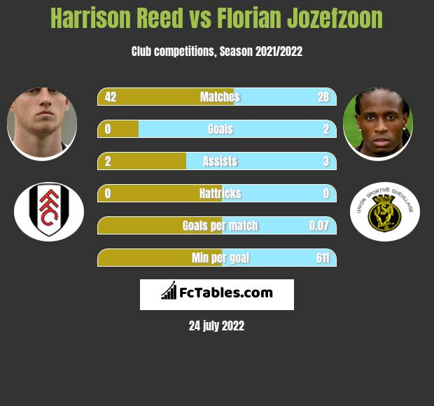 Harrison Reed vs Florian Jozefzoon infographic