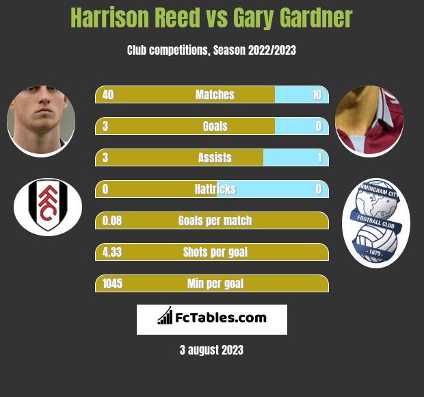 Harrison Reed vs Gary Gardner infographic